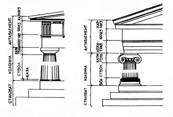 Схема дорического и ионического ордера